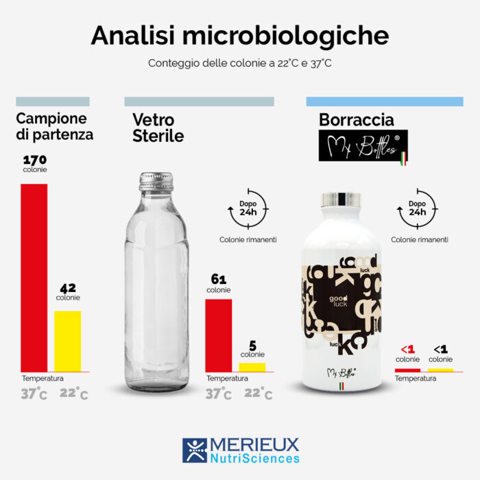 analisi-microbiologiche-borracce-antibatteriche-mybottles